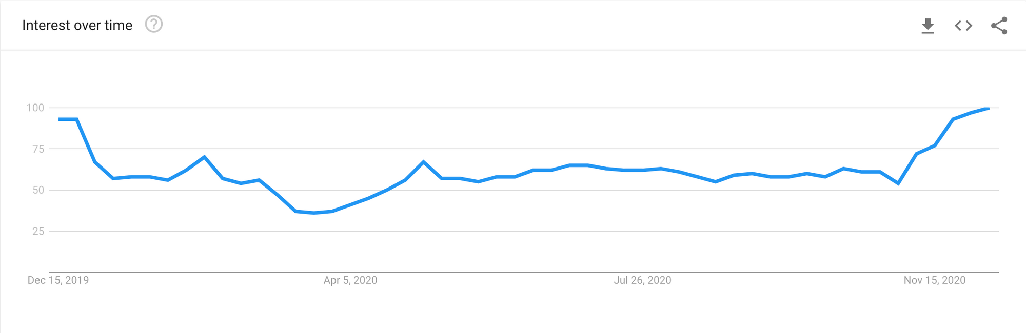 Selling jewelry on Etsy google trends graph