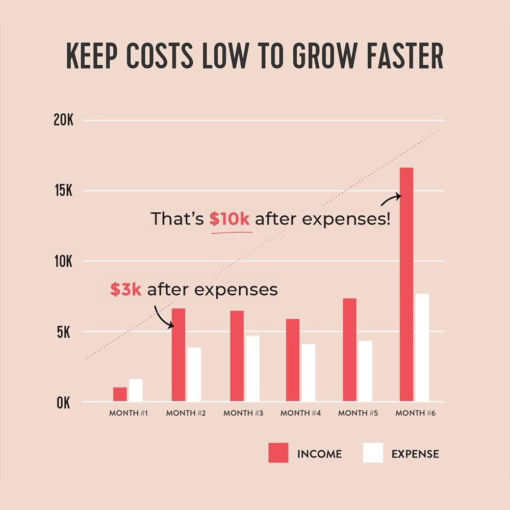 Keep Etsy costs low to grow faster