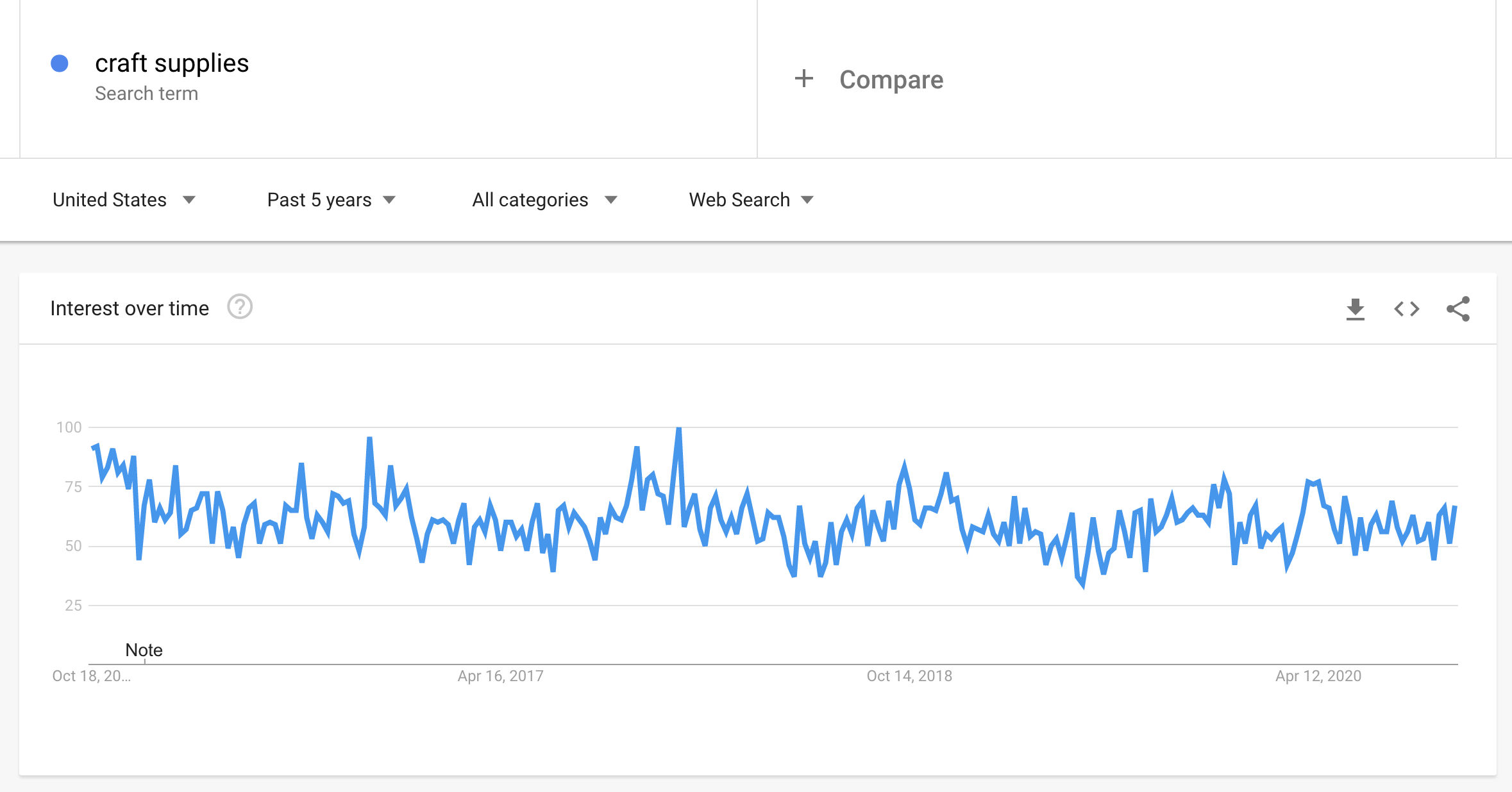 Second Etsy shop what to sell google trends